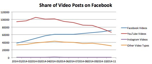 Facebook Video Posts
